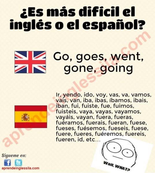 Spanish verb conjugation image