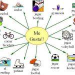 Chart of hobbies I like
