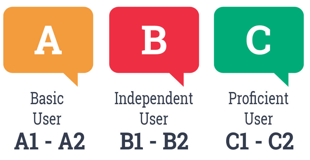 spanish-levels-a-b-c